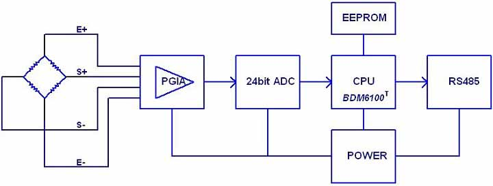 Mô hình xử lý tín hiệu Board mạch Kỹ thuật số