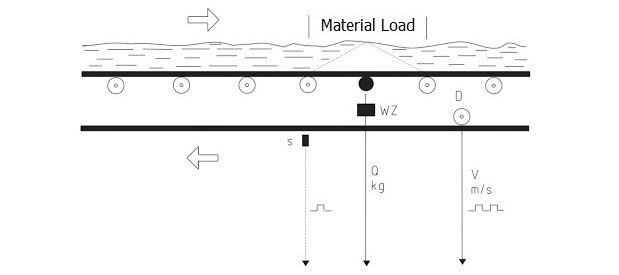 Mô hình các tín hiệu trên cân băng tải định lượng