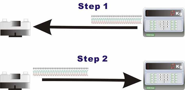 Xử lý tín hiệu trên Cảm biến lực Kỹ thuật số